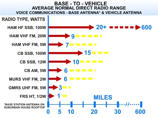 Survivalist Radio Communications Ham Vs Cb Vs Frs Vs Gmrs