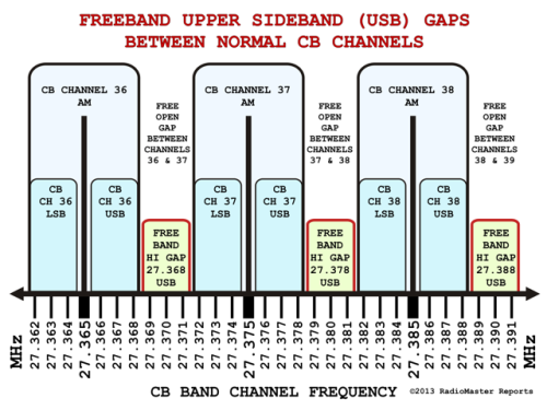 Freeband Upper SideBand (USB) Gap Frequencies Between Normal CB Channels