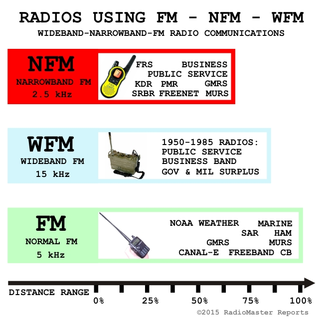 FM vs NFM For Best Communications